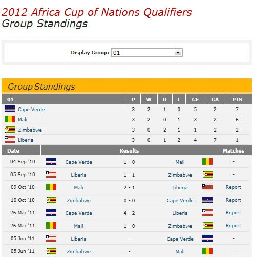 African cup of nations 2018 qualifiers standing how to - France league one table standing ...